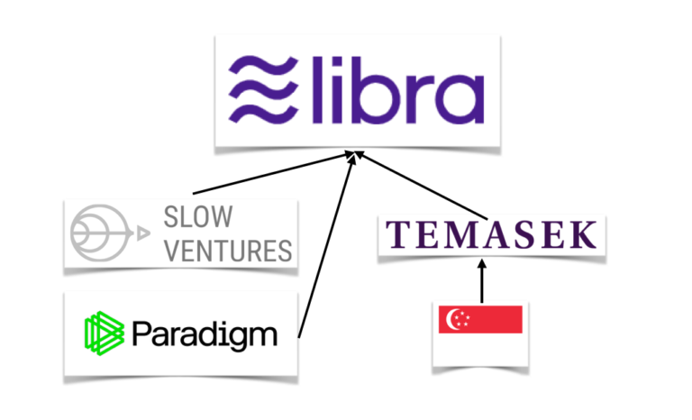 Libra Got 3 New Members - Temasek, Paradigm and Slow Ventures.