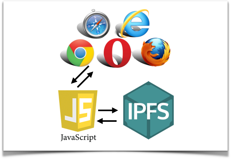 IPFS for Beginners – Interact With IPFS By Javascript
